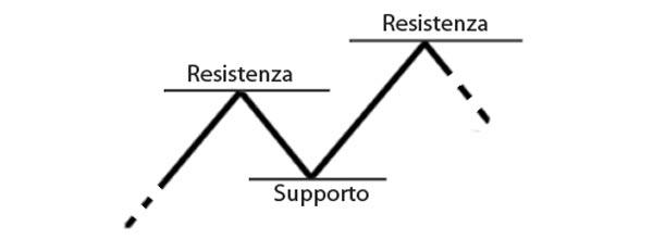 Metodo stocastico forex