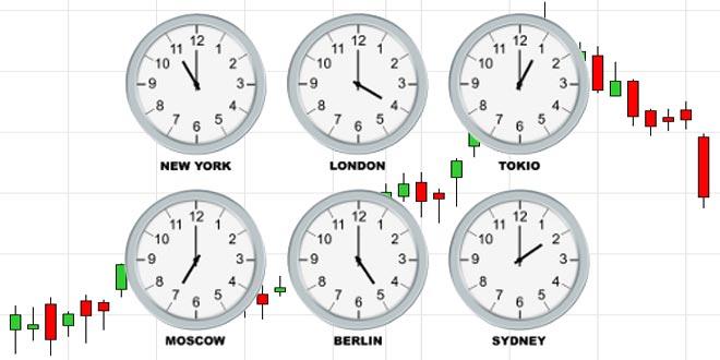 Orari migliori trading forex